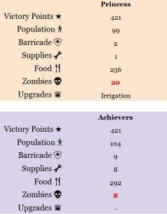 Ish Stabosz - Guild Standings