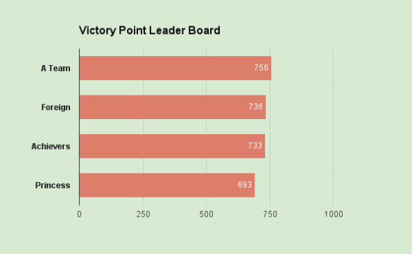 Victory Point Leaderboard